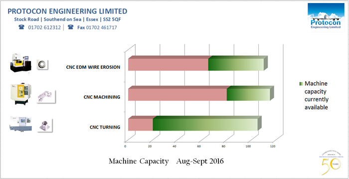 capacity info graphic August - september