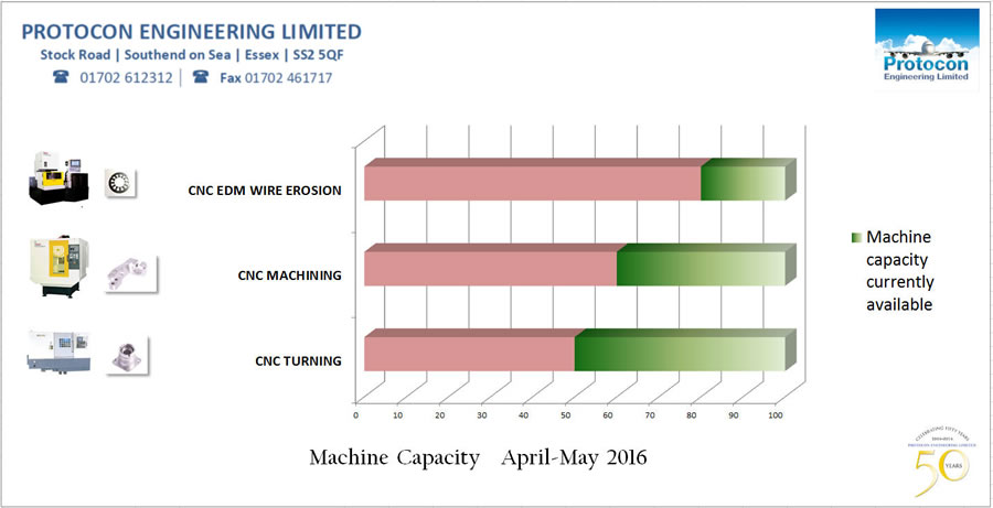 capacity info graphic April