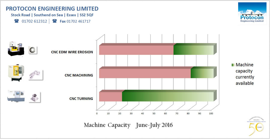 capacity info graphic June